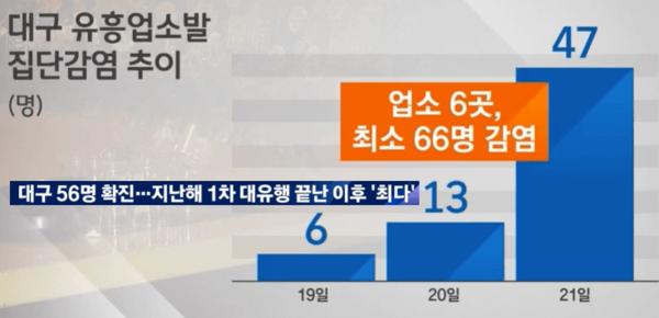 ▲대구 유흥업소발 집단감염 추이 ⓒJTBC뉴스 캡처
